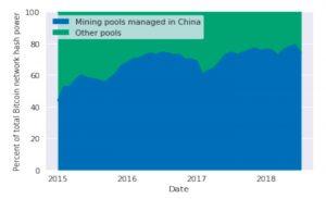 China Mining Pools